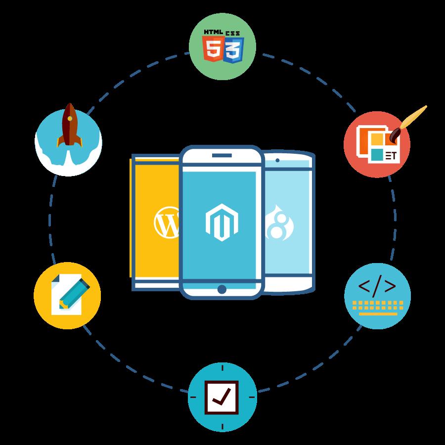 WordPress, Magento, Drupal optimizācija